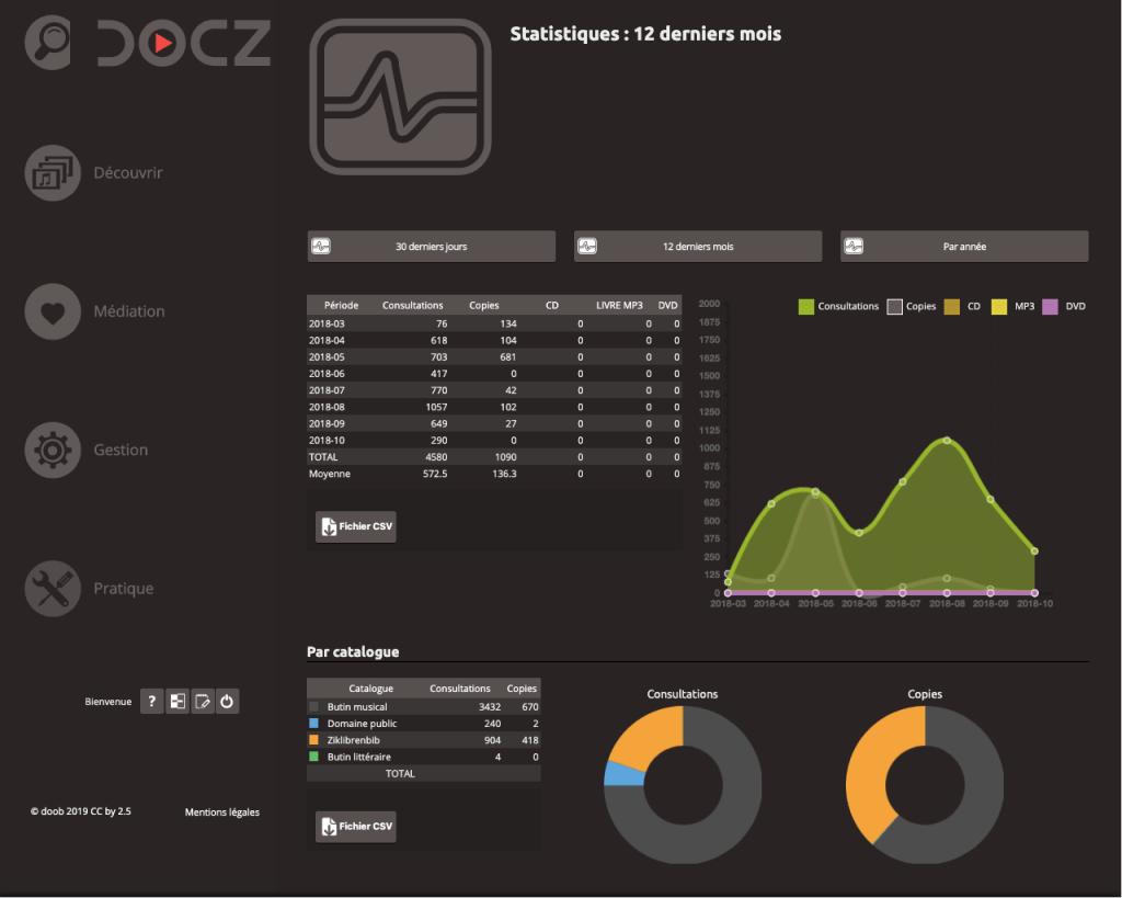 Application de diffusion musicale Docz : Statistiques